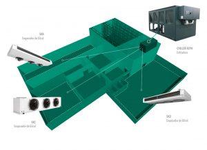 Esquema de refrigeración insutrial con Chiller R290